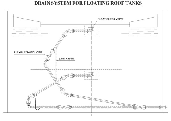 Floating Roof Drains Loading Arms Swivel Joints